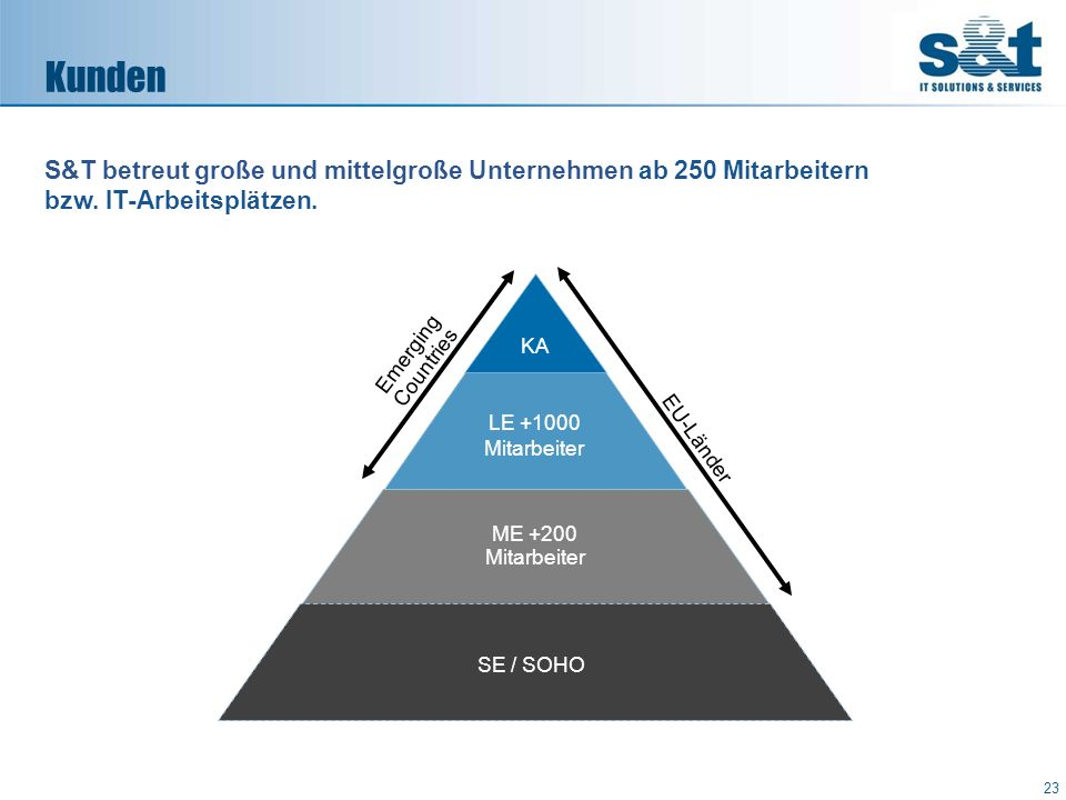 KA LE +1000 Mitarbeiter ME +200 Mitarbeiter Emerging Countries EU-Länder SE / SOHO S&T betreut große und mittelgroße Unternehmen ab 250 Mitarbeitern b