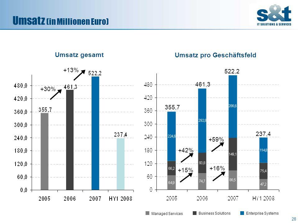 Umsatz (in Millionen Euro) +30% +13% 28 355,7 461,3 Umsatz gesamt Umsatz pro Geschäftsfeld Managed Services Business Solutions Enterprise Systems 522,