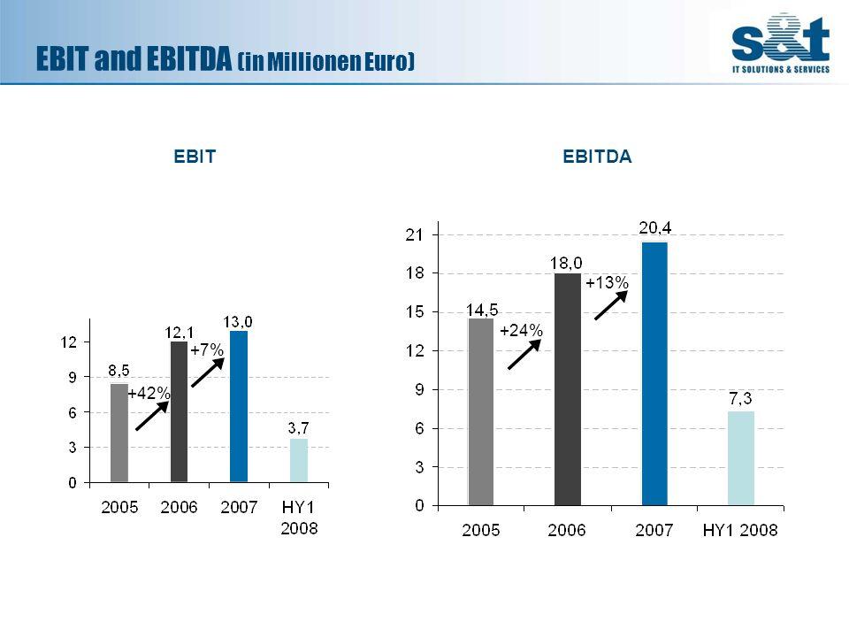 EBIT and EBITDA (in Millionen Euro) +42% +7% +24% +13% EBITEBITDA