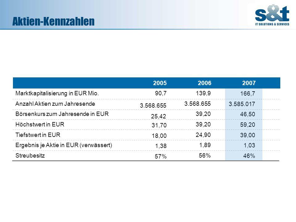 Aktien-Kennzahlen Marktkapitalisierung in EUR Mio. Anzahl Aktien zum Jahresende Börsenkurs zum Jahresende in EUR Höchstwert in EUR Tiefstwert in EUR E