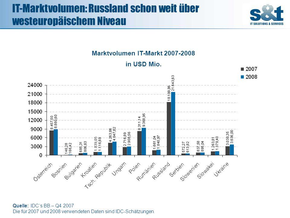 Quelle: IDCs BB – Q4 2007 Die für 2007 und 2008 verwendeten Daten sind IDC-Schätzungen. 1.039,05 Marktvolumen IT-Markt 2007-2008 in USD Mio. IT-Marktv
