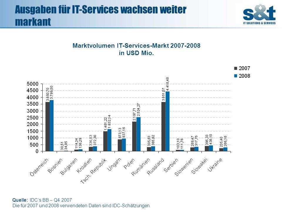 Quelle: IDCs BB – Q4 2007 Die für 2007 und 2008 verwendeten Daten sind IDC-Schätzungen. 21.643,63 336,83 Marktvolumen IT-Services-Markt 2007-2008 in U