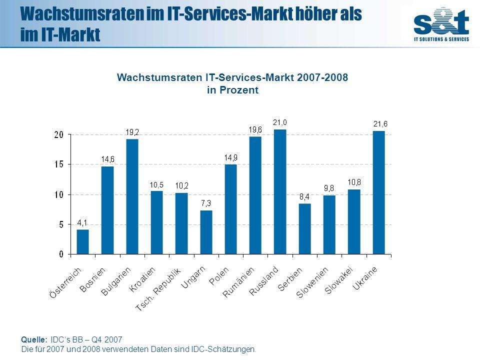 Wachstumsraten im IT-Services-Markt höher als im IT-Markt Quelle: IDCs BB – Q4 2007 Die für 2007 und 2008 verwendeten Daten sind IDC-Schätzungen. 21.6