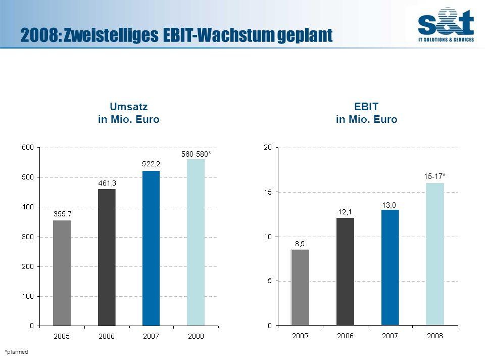 2008: Zweistelliges EBIT-Wachstum geplant *planned Umsatz in Mio. Euro EBIT in Mio. Euro 560-580* 15-17* 13,0