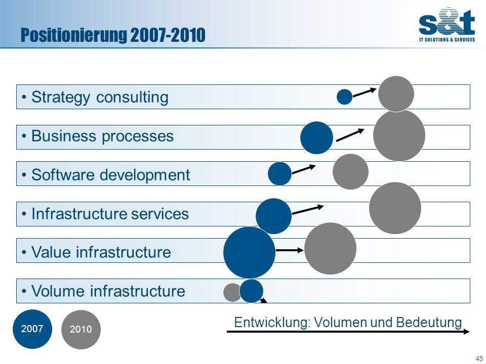 Positionierung 2007-2010 Entwicklung: Volumen und Bedeutung 2007 2010 Strategy consulting Business processes Software development Infrastructure servi