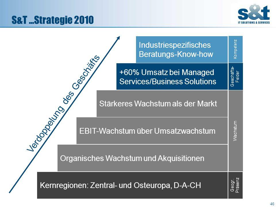 S&T...Strategie 2010 46 Kernregionen: Zentral- und Osteuropa, D-A-CH Organisches Wachstum und Akquisitionen EBIT-Wachstum über Umsatzwachstum Stärkere