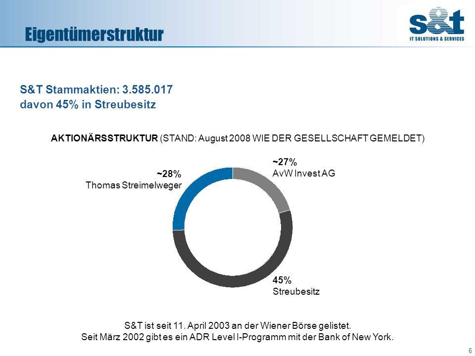 S&T Stammaktien: 3.585.017 davon 45% in Streubesitz Eigentümerstruktur AKTIONÄRSSTRUKTUR (STAND: August 2008 WIE DER GESELLSCHAFT GEMELDET) S&T ist se
