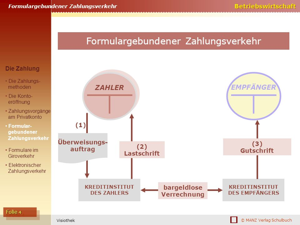 © MANZ Verlag Schulbuch Betriebswirtschaft Folie 4 Visiothek KREDITINSTITUT DES ZAHLERS ZAHLER EMPFÄNGER KREDITINSTITUT DES EMPFÄNGERS bargeldlose Ver