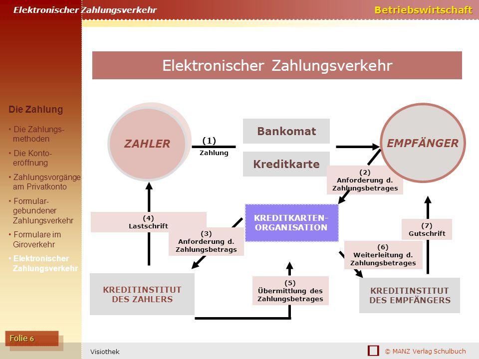 © MANZ Verlag Schulbuch Betriebswirtschaft Folie 6 Visiothek ZAHLER Bankomat Kreditkarte (1) Zahlung KREDITINSTITUT DES ZAHLERS (4) Lastschrift (3) An