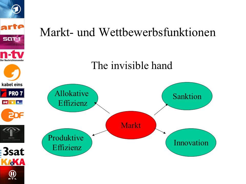 Markt- und Wettbewerbsfunktionen The invisible hand Allokative Effizienz Produktive Effizienz Sanktion Innovation Markt