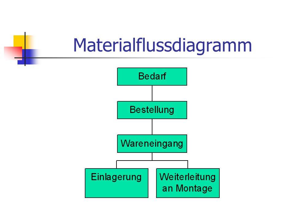 Materialflussdiagramm
