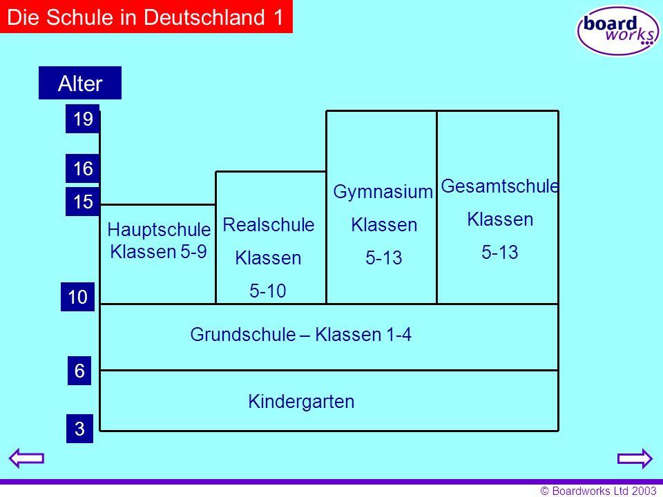 © Boardworks Ltd 2003 Die Schule in Deutschland 1 Alter 3 6 10 15 16 19 Kindergarten Grundschule – Klassen 1-4 Hauptschule Klassen 5-9 Realschule Klas