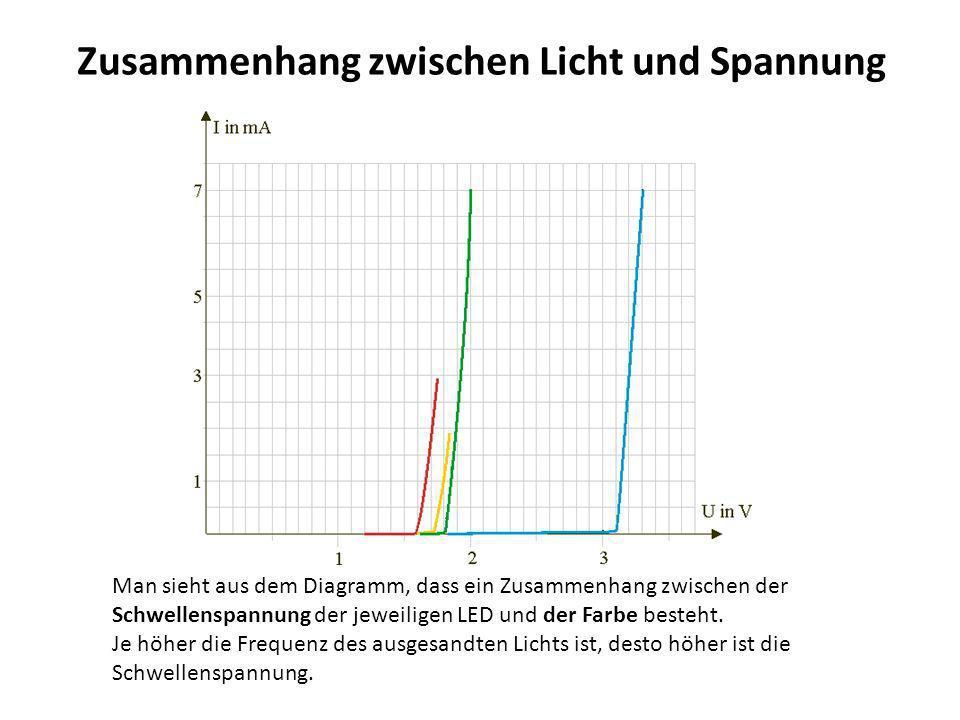 Zusammenhang zwischen Licht und Spannung Man sieht aus dem Diagramm, dass ein Zusammenhang zwischen der Schwellenspannung der jeweiligen LED und der F