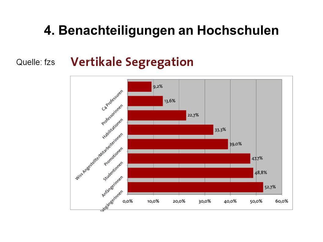 4. Benachteiligungen an Hochschulen Quelle: fzs