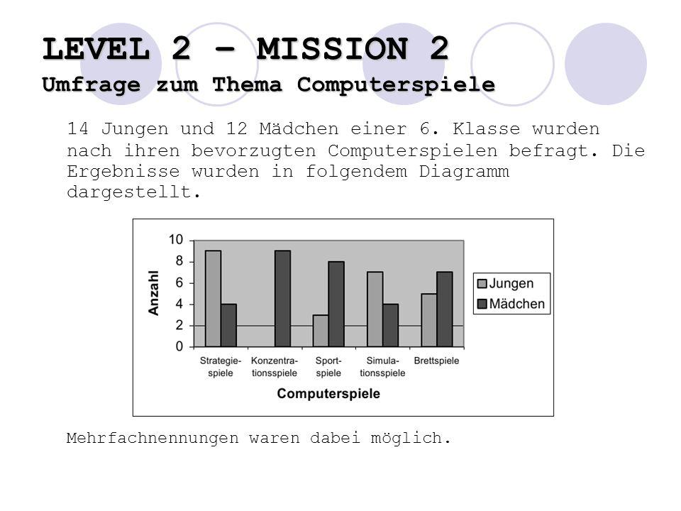 LEVEL 2 – MISSION 2 Umfrage zum Thema Computerspiele 14 Jungen und 12 Mädchen einer 6.