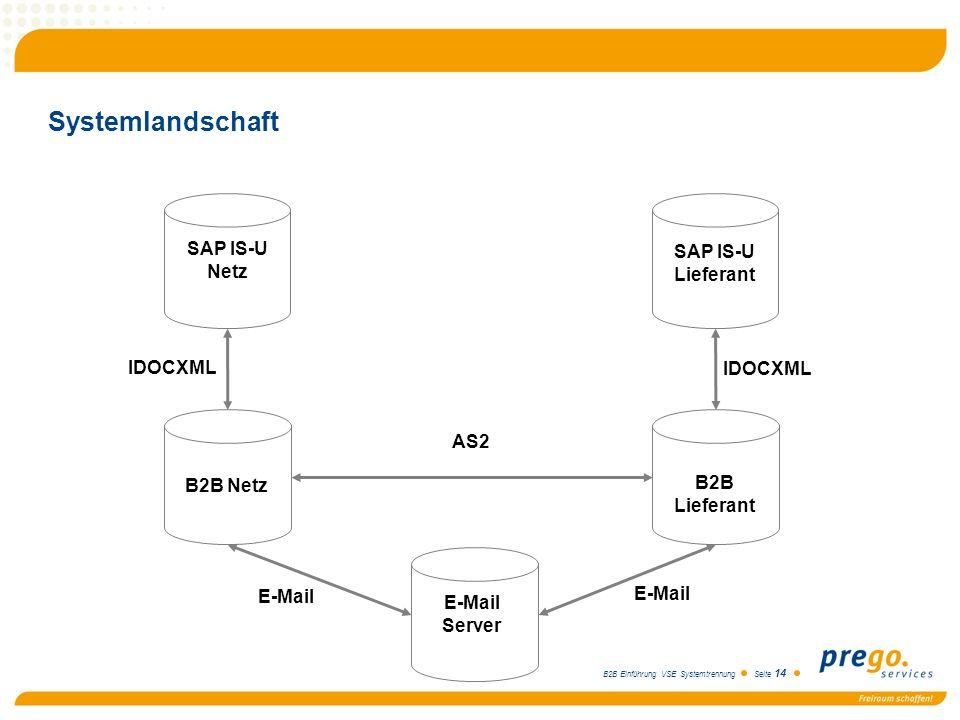 B2B Einführung VSE Systemtrennung Seite 14 Systemlandschaft SAP IS-U Netz SAP IS-U Lieferant B2B Netz B2B Lieferant E-Mail Server AS2 E-Mail IDOCXML