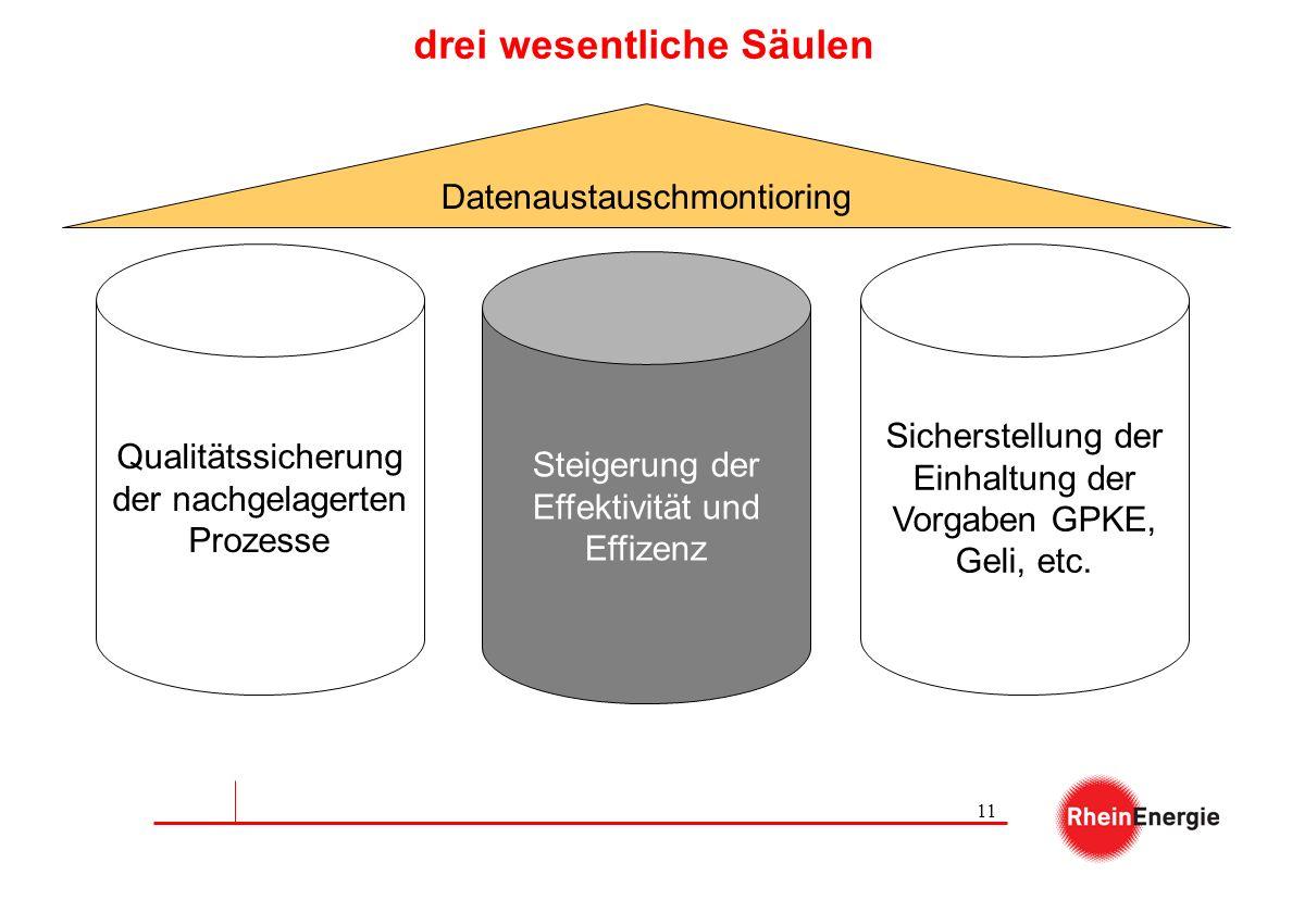 11 drei wesentliche Säulen Qualitätssicherung der nachgelagerten Prozesse Steigerung der Effektivität und Effizenz Sicherstellung der Einhaltung der V