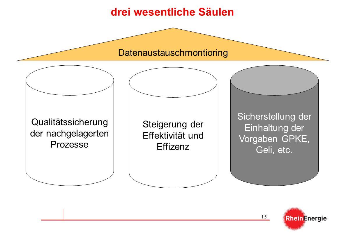 15 drei wesentliche Säulen Qualitätssicherung der nachgelagerten Prozesse Steigerung der Effektivität und Effizenz Sicherstellung der Einhaltung der V