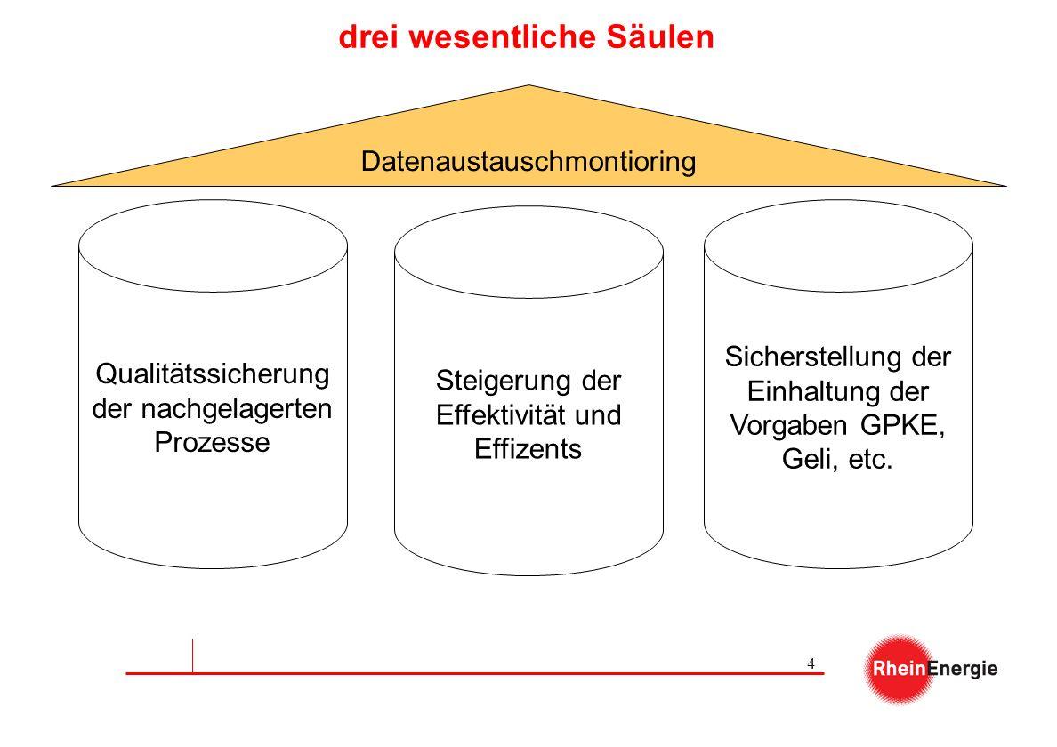 4 drei wesentliche Säulen Qualitätssicherung der nachgelagerten Prozesse Steigerung der Effektivität und Effizents Sicherstellung der Einhaltung der V