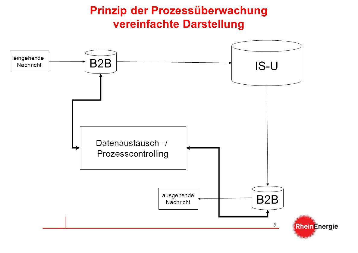 5 Prinzip der Prozessüberwachung vereinfachte Darstellung eingehende Nachricht B2B IS-U B2B ausgehende Nachricht Datenaustausch- / Prozesscontrolling