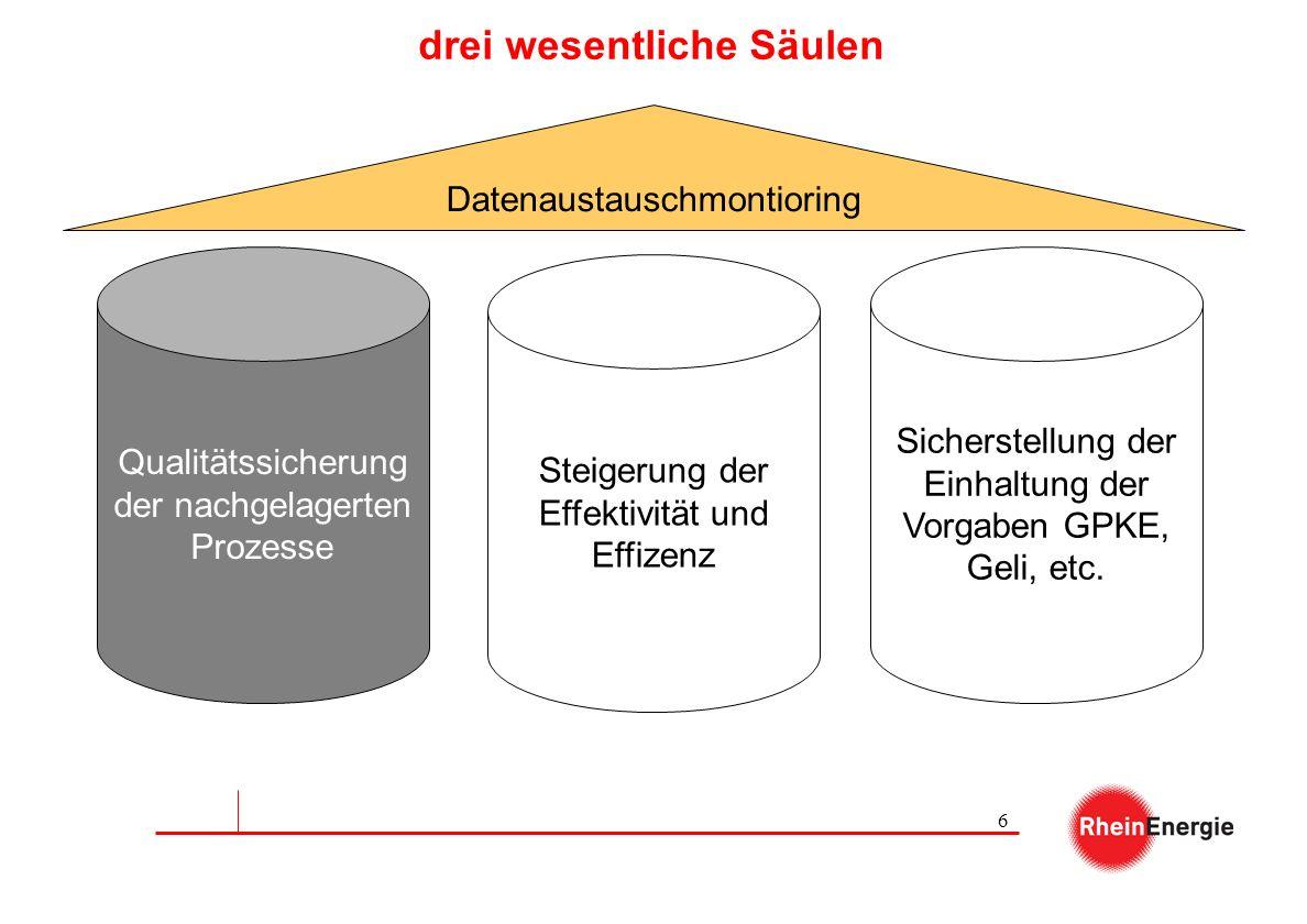 6 drei wesentliche Säulen Qualitätssicherung der nachgelagerten Prozesse Steigerung der Effektivität und Effizenz Sicherstellung der Einhaltung der Vo