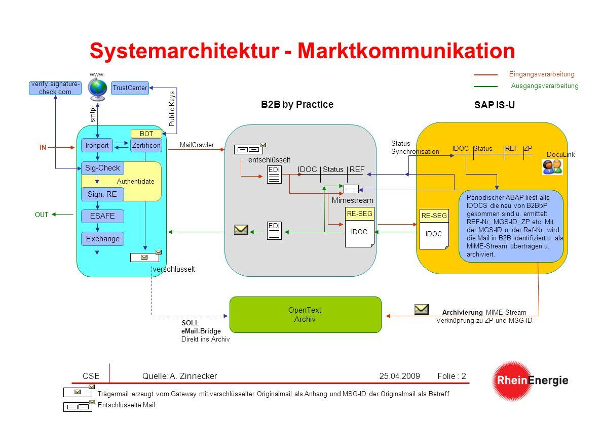 25.04.2009CSE Quelle: A. ZinneckerFolie : 2 Systemarchitektur - Marktkommunikation B2B by Practice SAP IS-U MailCrawler EDI IDOC Status REF ZP EDI Sta