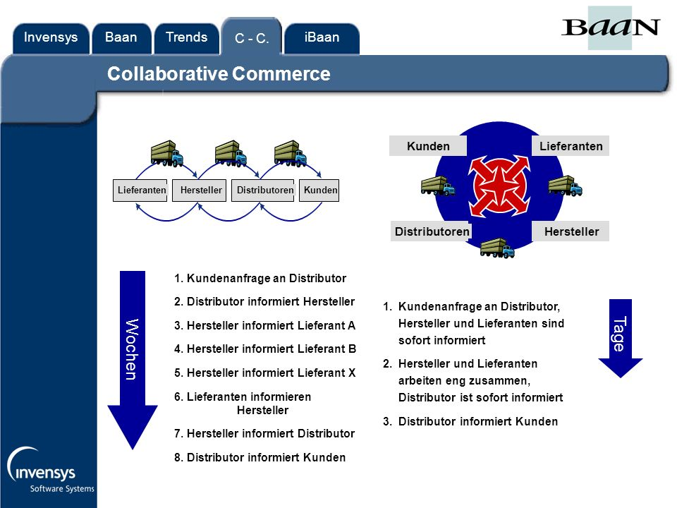 InvensysTrendsC - C.iBaanBaan Collaborative Commerce 1.
