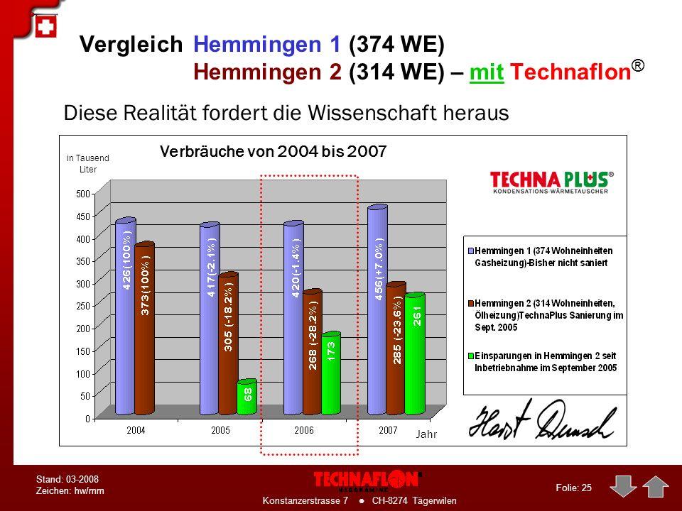Folie: 24 Konstanzerstrasse 7 CH-8274 Tägerwilen Stand: 03-2008 Zeichen: hw/mm Gesamt-Einsparung in 2006: 28 % Projekt: Hochhaus in Hemmingen / D 22.7