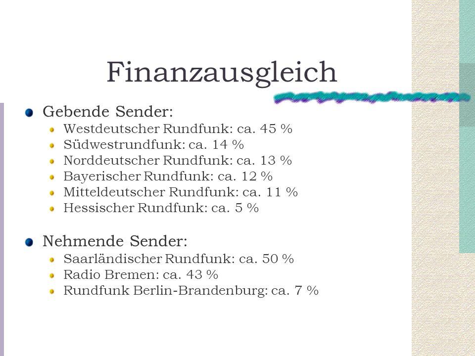 Finanzausgleich Gebende Sender: Westdeutscher Rundfunk: ca. 45 % Südwestrundfunk: ca. 14 % Norddeutscher Rundfunk: ca. 13 % Bayerischer Rundfunk: ca.