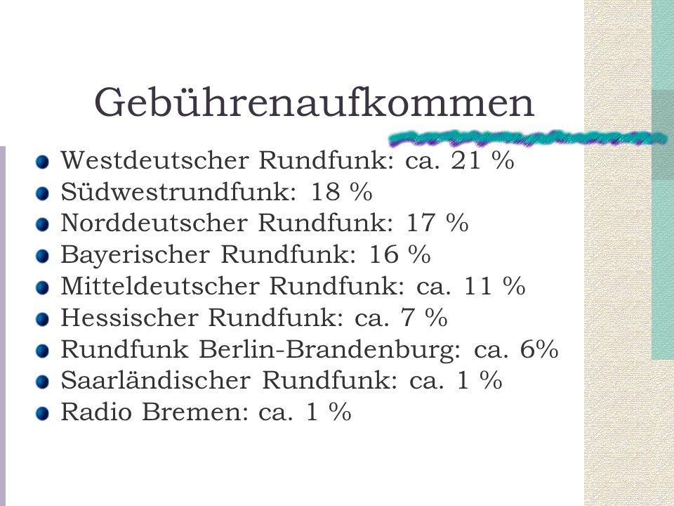Gebührenaufkommen Westdeutscher Rundfunk: ca. 21 % Südwestrundfunk: 18 % Norddeutscher Rundfunk: 17 % Bayerischer Rundfunk: 16 % Mitteldeutscher Rundf