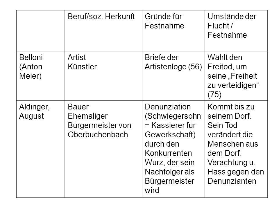 Beruf/soz. HerkunftGründe für Festnahme Umstände der Flucht / Festnahme Belloni (Anton Meier) Artist Künstler Briefe der Artistenloge (56) Wählt den F