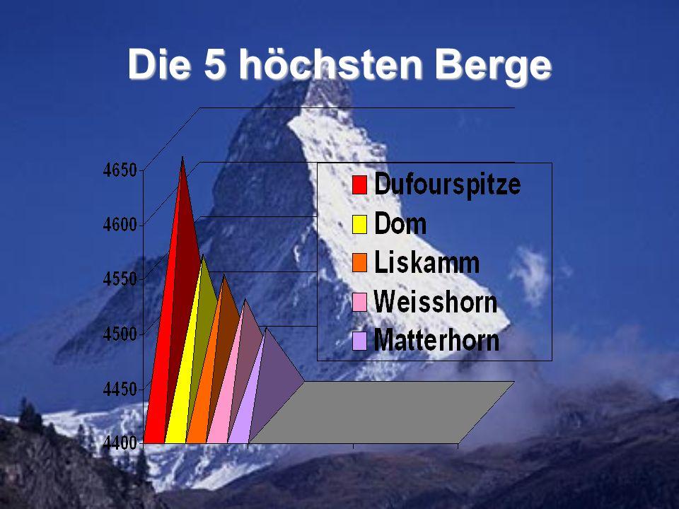 Die 5 höchsten Berge