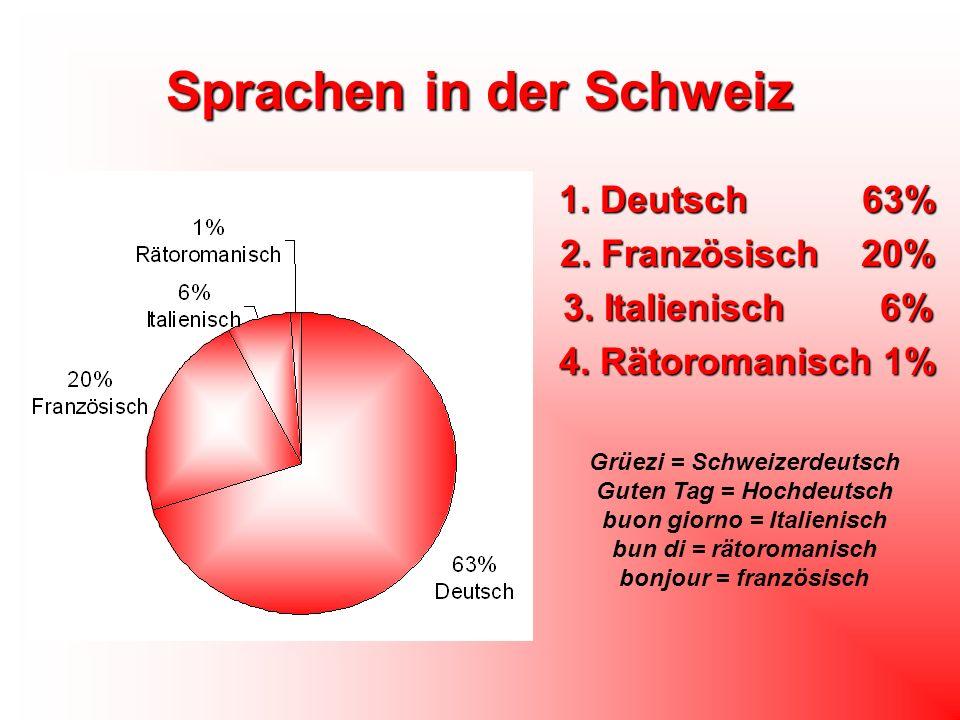 Sprachen in der Schweiz 1. Deutsch 63% 2. Französisch 20% 3. Italienisch 6% 4. Rätoromanisch 1% Grüezi = Schweizerdeutsch Guten Tag = Hochdeutsch buon