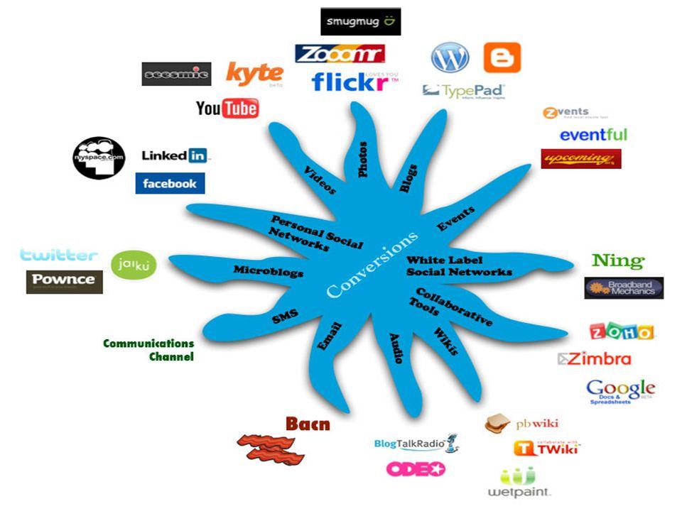 Vorteile von Web 2.0 im Unterricht Web 2.0 ist ein Medium, ……..