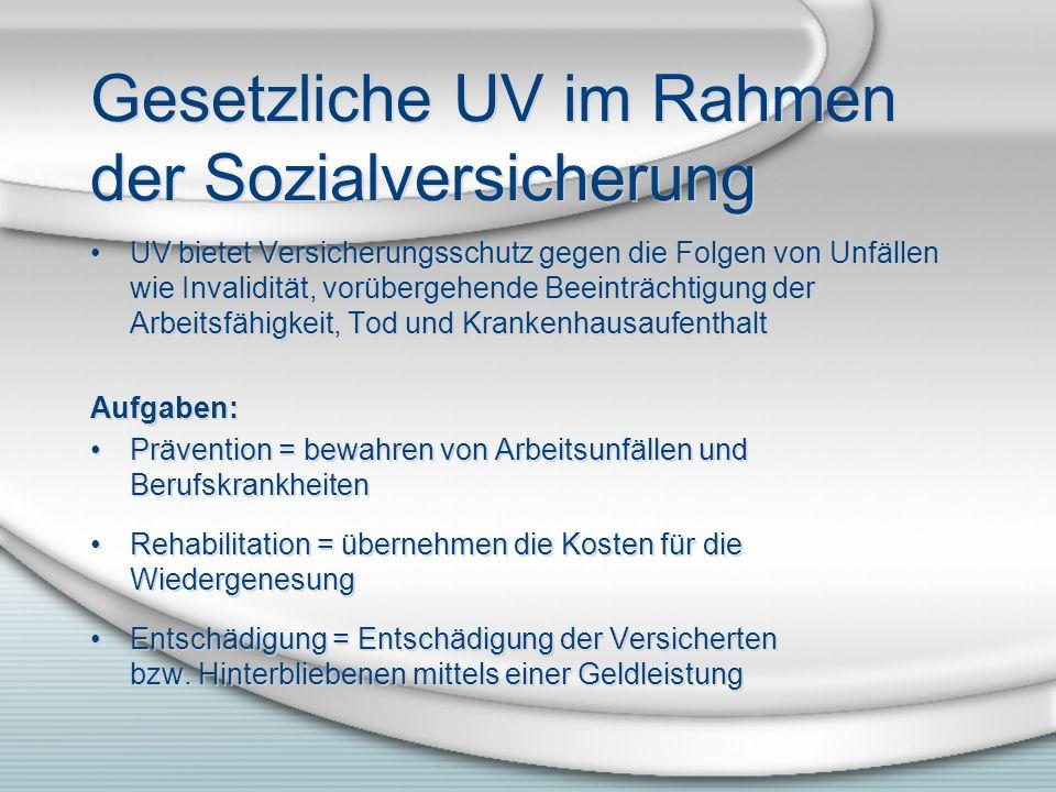 Gesetzliche UV im Rahmen der Sozialversicherung UV bietet Versicherungsschutz gegen die Folgen von Unfällen wie Invalidität, vorübergehende Beeinträch