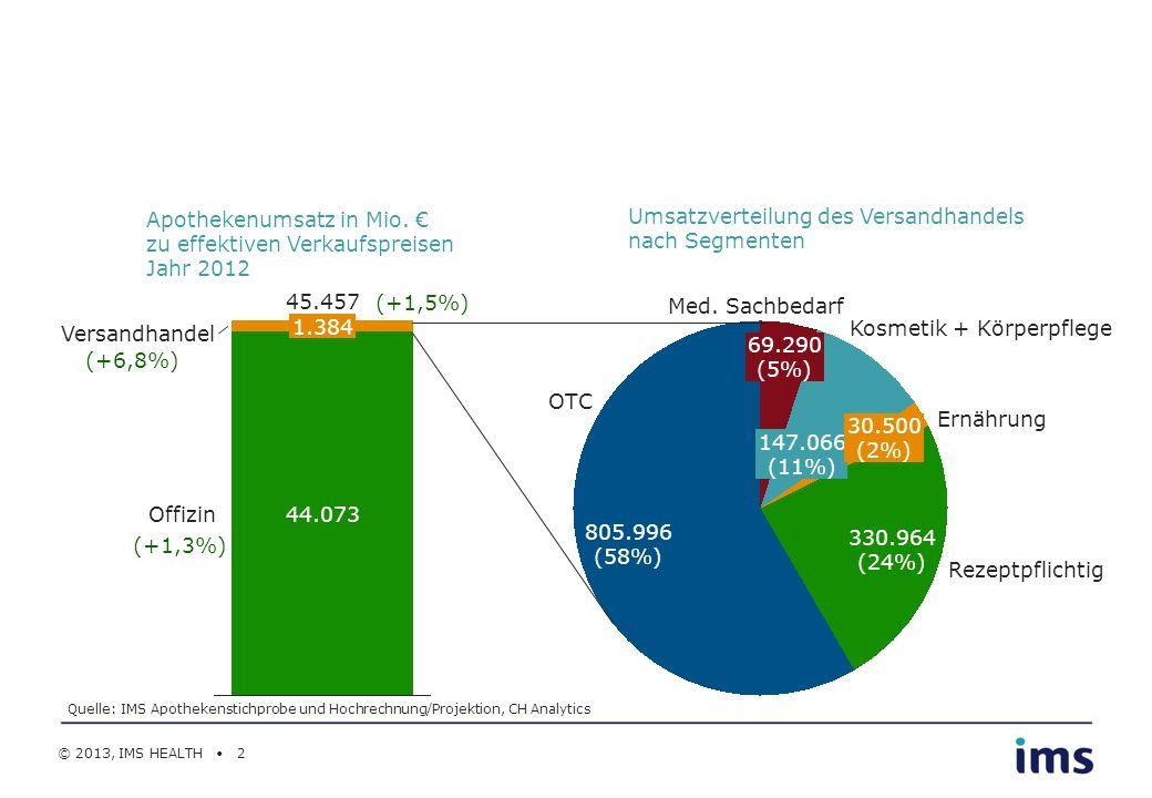 © 2013, IMS HEALTH 2 Apothekenumsatz in Mio. zu effektiven Verkaufspreisen Jahr 2012 Quelle: IMS Apothekenstichprobe und Hochrechnung/Projektion, CH A