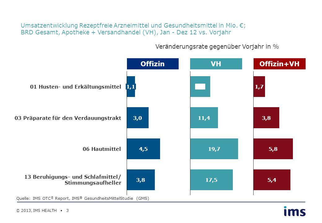 © 2013, IMS HEALTH 3 Umsatzentwicklung Rezeptfreie Arzneimittel und Gesundheitsmittel in Mio. ; BRD Gesamt, Apotheke + Versandhandel (VH), Jan - Dez 1
