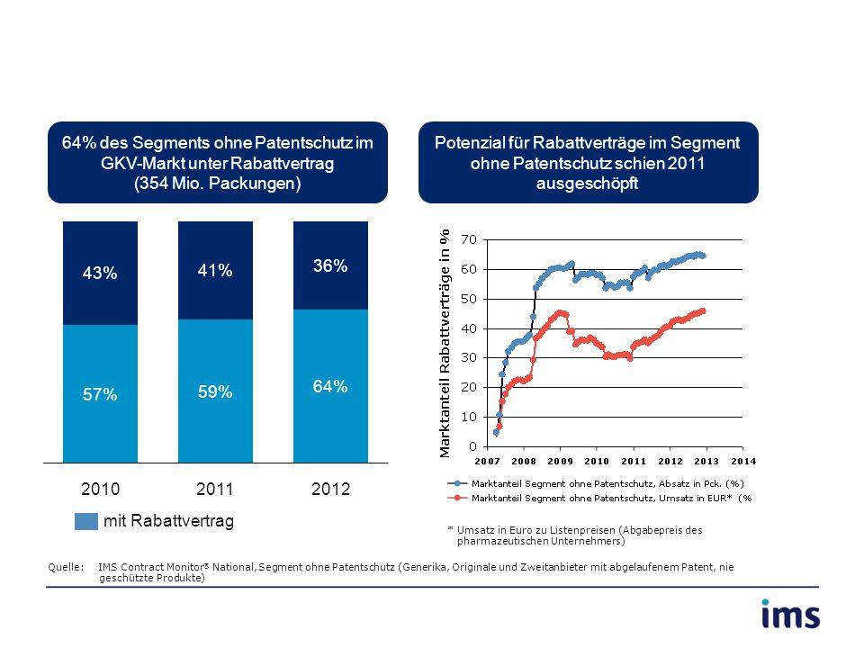 2012 64% 36% 2011 59% 41% 2010 57% 43% Quelle: IMS Contract Monitor ® National, Segment ohne Patentschutz (Generika, Originale und Zweitanbieter mit a