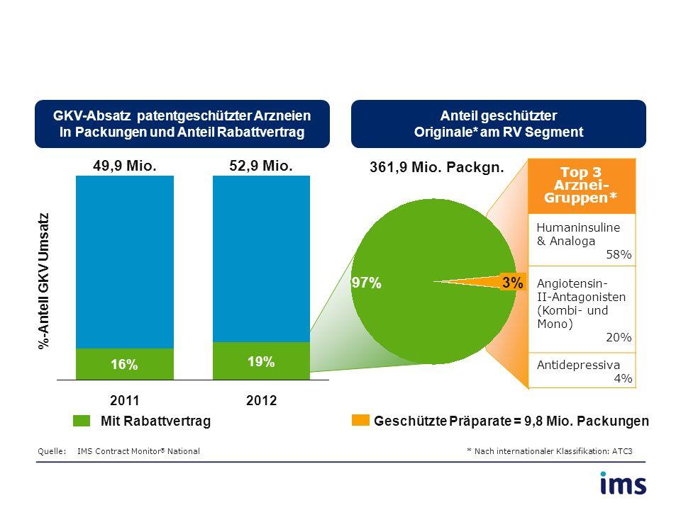 97%3% %-Anteil GKV Umsatz 361,9 Mio. Packgn. Mit RabattvertragGeschützte Präparate = 9,8 Mio. Packungen GKV-Absatz patentgeschützter Arzneien In Packu