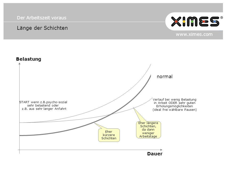 Der Arbeitszeit voraus www.ximes.com Länge der Schichten Belastung Dauer START wenn z.B.psycho-sozial sehr belastend oder z.B. aus sehr langer Anfahrt