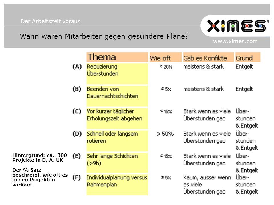 Der Arbeitszeit voraus www.ximes.com Hintergrund: ca.. 300 Projekte in D, A, UK Der % Satz beschreibt, wie oft es in den Projekten vorkam. Wann waren