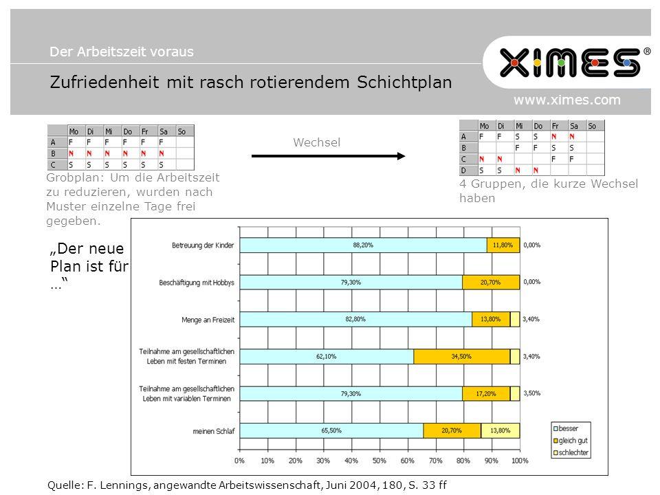 Der Arbeitszeit voraus www.ximes.com Zufriedenheit mit rasch rotierendem Schichtplan Quelle: F. Lennings, angewandte Arbeitswissenschaft, Juni 2004, 1