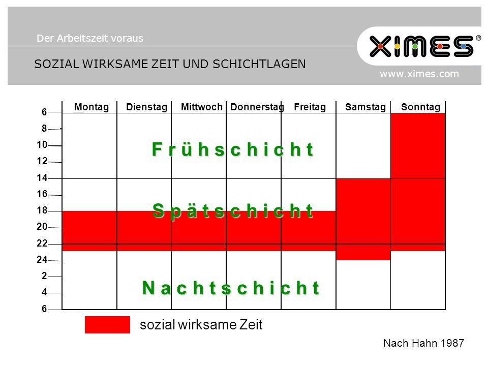 Der Arbeitszeit voraus www.ximes.com SOZIAL WIRKSAME ZEIT UND SCHICHTLAGEN Nach Hahn 1987 sozial wirksame Zeit MontagDienstagMittwochDonnerstagFreitag