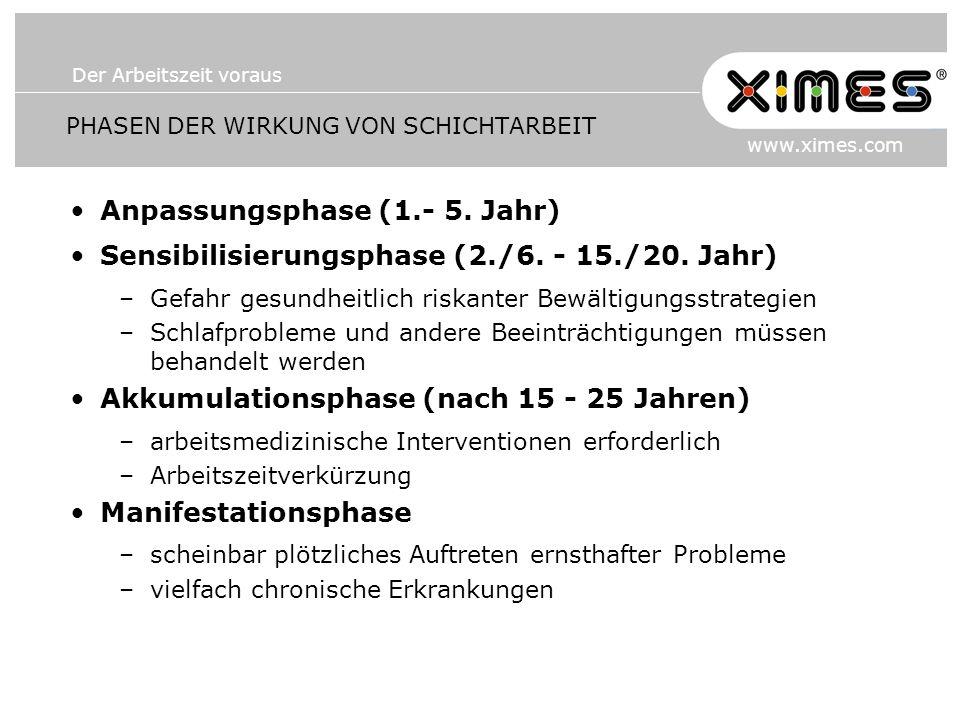 Der Arbeitszeit voraus www.ximes.com PHASEN DER WIRKUNG VON SCHICHTARBEIT Anpassungsphase (1.- 5. Jahr) Sensibilisierungsphase (2./6. - 15./20. Jahr)
