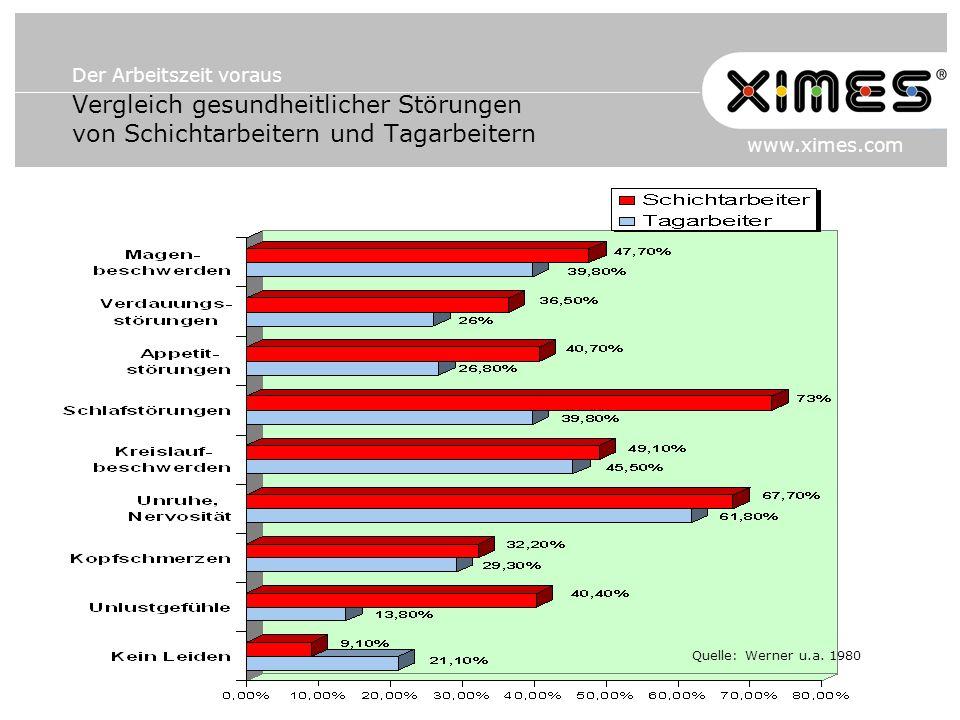 Der Arbeitszeit voraus www.ximes.com Vergleich gesundheitlicher Störungen von Schichtarbeitern und Tagarbeitern Quelle: Werner u.a. 1980
