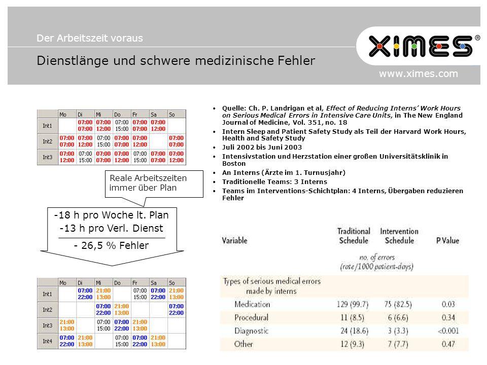 Der Arbeitszeit voraus www.ximes.com Dienstlänge und schwere medizinische Fehler Quelle: Ch. P. Landrigan et al, Effect of Reducing Interns Work Hours