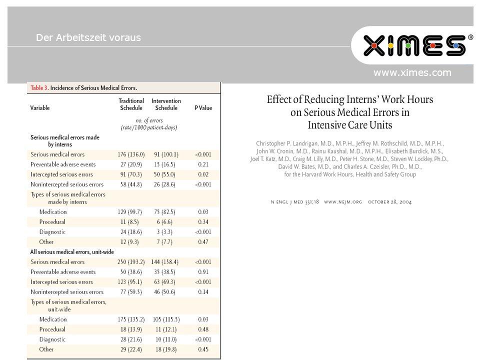 Der Arbeitszeit voraus www.ximes.com PHYSIOLOGISCHE LEISTUNGSKURVE (nach Graf)