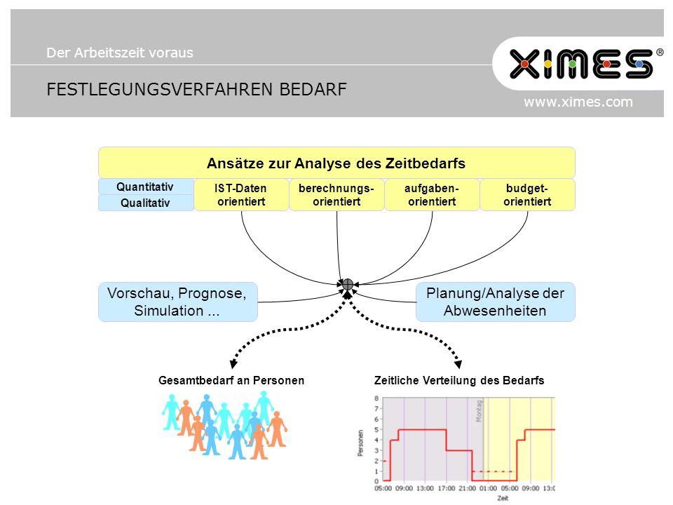 Der Arbeitszeit voraus www.ximes.com FESTLEGUNGSVERFAHREN BEDARF Vorschau, Prognose, Simulation... Planung/Analyse der Abwesenheiten Gesamtbedarf an P