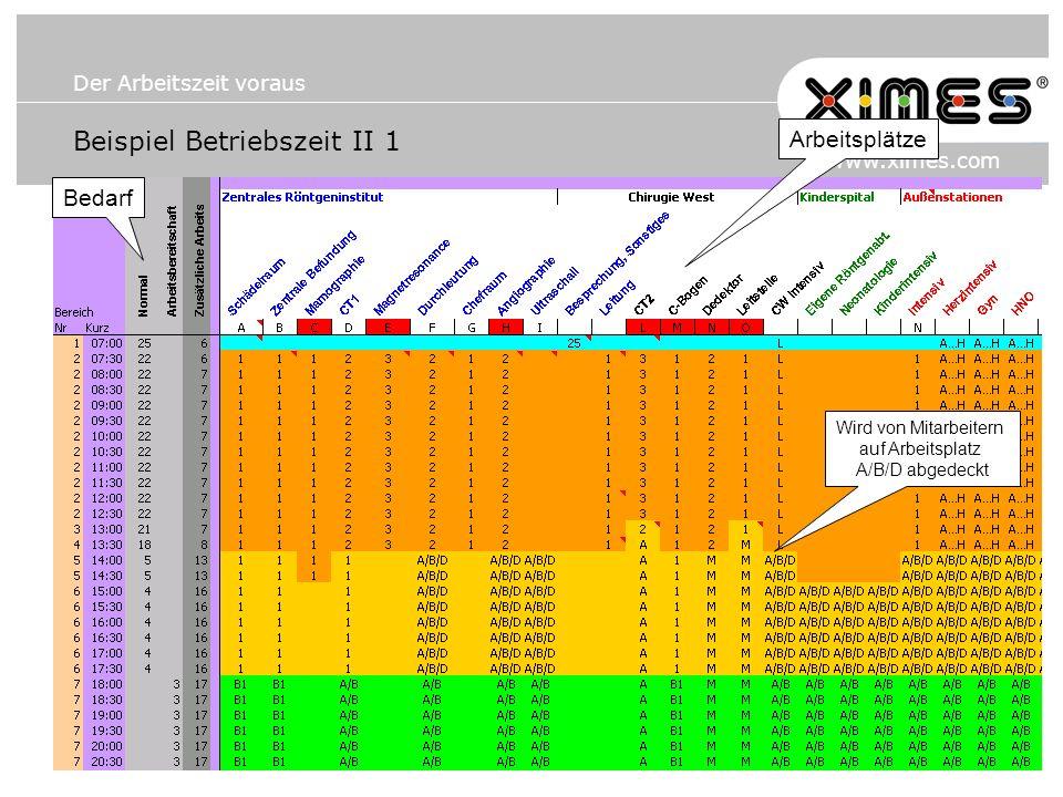 Der Arbeitszeit voraus www.ximes.com Beispiel Betriebszeit II 1 Arbeitsplätze Wird von Mitarbeitern auf Arbeitsplatz A/B/D abgedeckt Bedarf