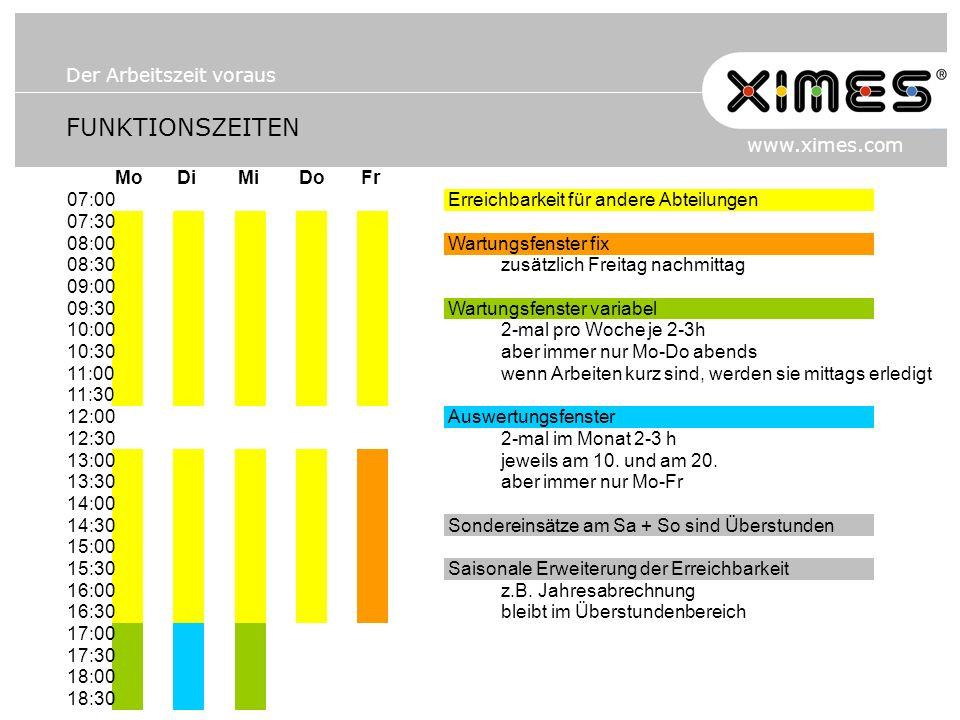 Der Arbeitszeit voraus www.ximes.com FUNKTIONSZEITEN MoDiMiDoFr 07:00Erreichbarkeit für andere Abteilungen 07:30 08:00Wartungsfenster fix 08:30zusätzlich Freitag nachmittag 09:00 09:30Wartungsfenster variabel 10:002-mal pro Woche je 2-3h 10:30aber immer nur Mo-Do abends 11:00wenn Arbeiten kurz sind, werden sie mittags erledigt 11:30 12:00Auswertungsfenster 12:302-mal im Monat 2-3 h 13:00jeweils am 10.
